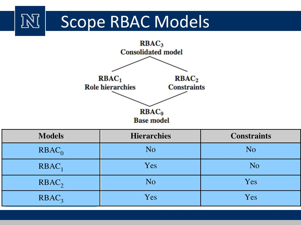 Scope RBAC Models [SAND96] defines a family of reference models that has served as the basis.